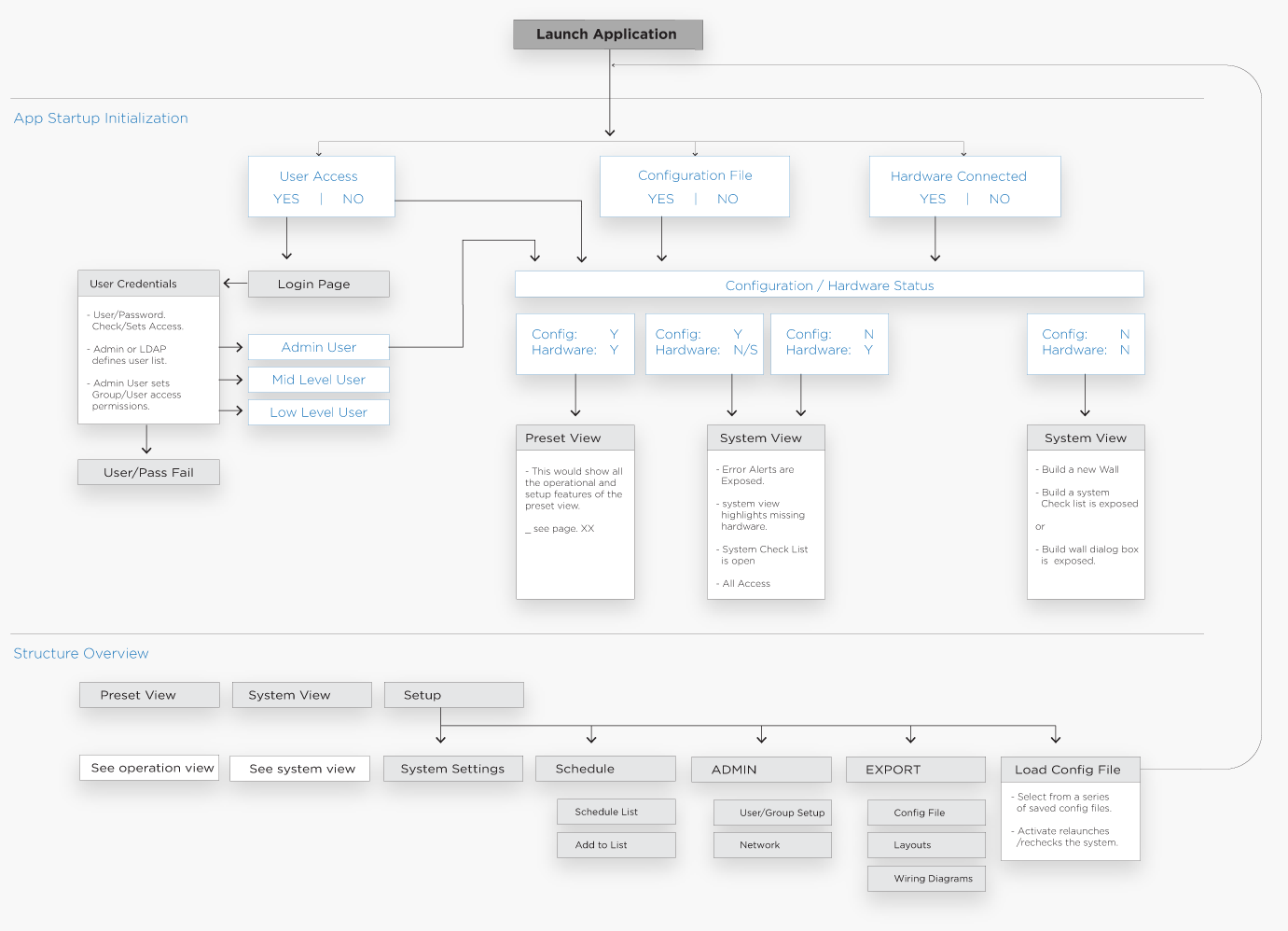 incubate-leyard-planar-wall-director-web-application-flow-map