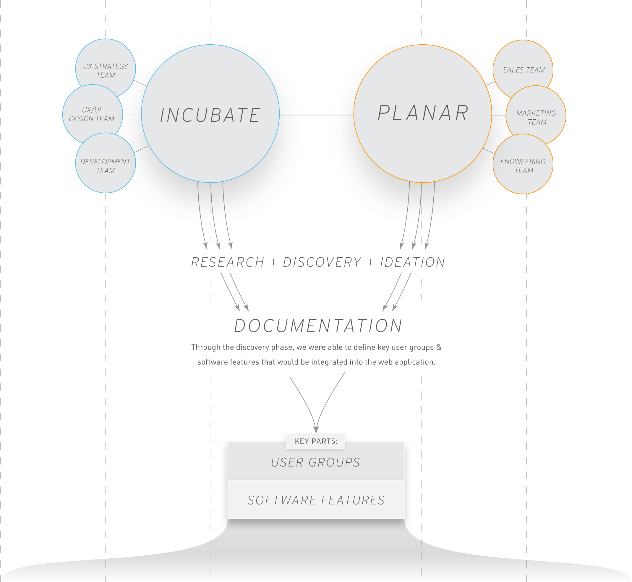 incubate-leyard-planar-wall-director-web-application-process-chart
